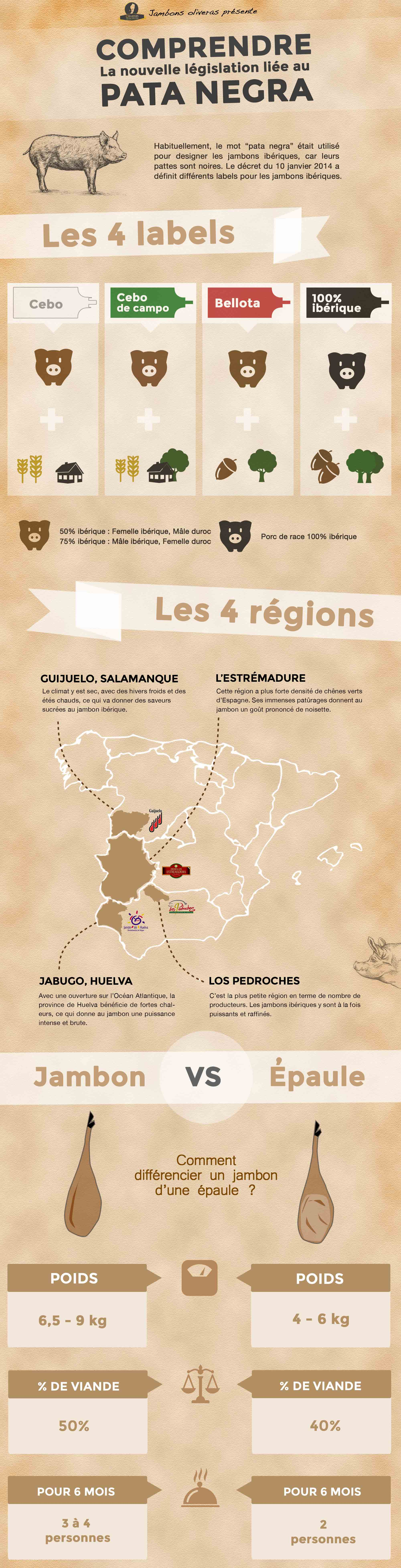 infographie_pata_negra_Jambons_Oliveras